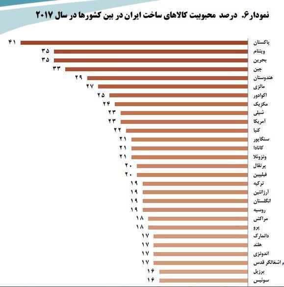 میزان محبوبیت کالا های ساخت ایران در جهان: پاکستان 49، آمریکا 23، عربستان 14 و فرانسه 3 درصد
