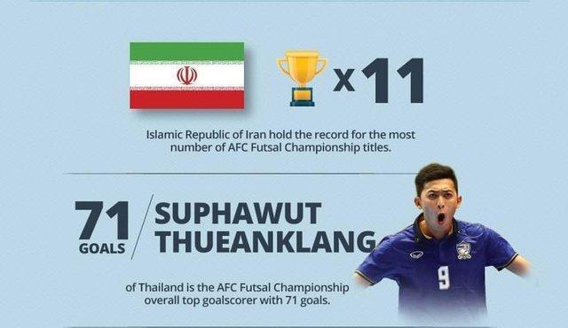 اشتباه AFC در اعلام افتخارات فوتسال ایران در آسیا