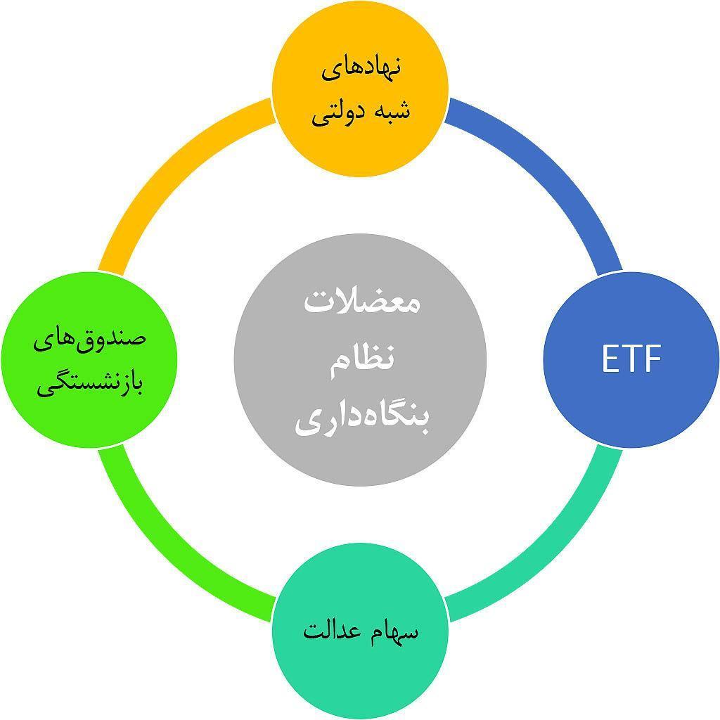 پیامدهای عرضه شرکت های دولتی در قالب ETF ؛ چهار خطای تاریخی در نظام بنگاه داری ایران